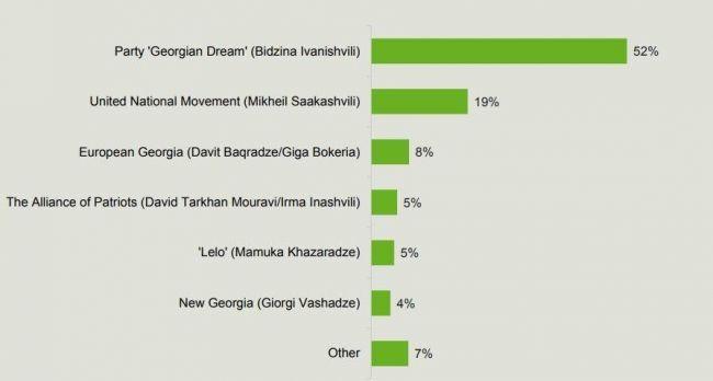 Рейтинг «Грузинской мечты»— 52%, ЕНД— 19% — опрос британского Survation