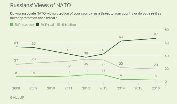 Картинки по запросу Опрос Gallup: 67% россиян и 54% белорусов