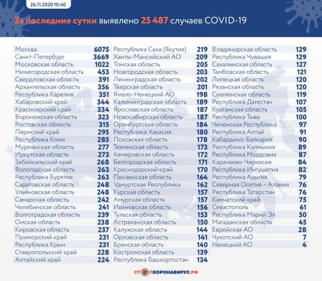 d8d97cb0ec5d9f2288701e84e4f9c Covid-19 вРоссии продолжает наступать: 25487 новых зараженных, 524 умерли